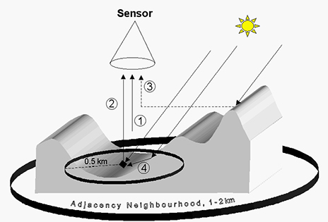 Schematic sketch of radiation components for rugged terrain